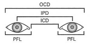 interocular_measurements [PedsEyes Wiki]